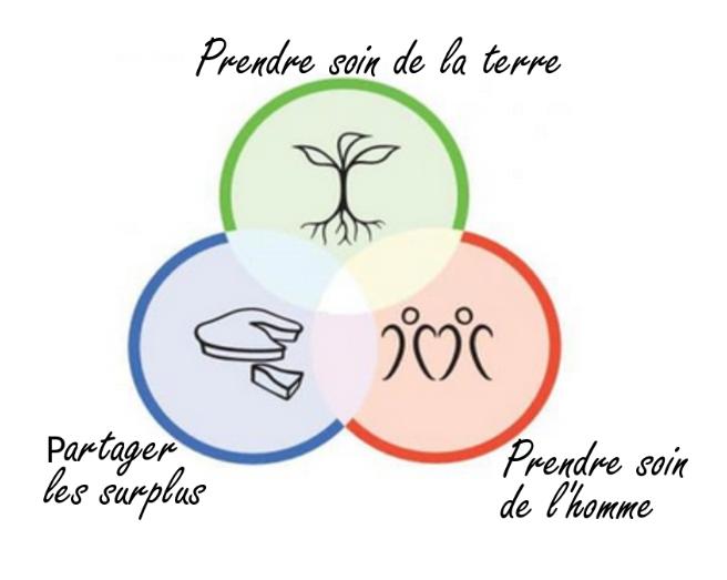 Les 3 principes éthiques de la permaculture avec ses 3 dessins et descriptions (prendre soin de la terre, prendre soin de l'homme et partager les surplus)